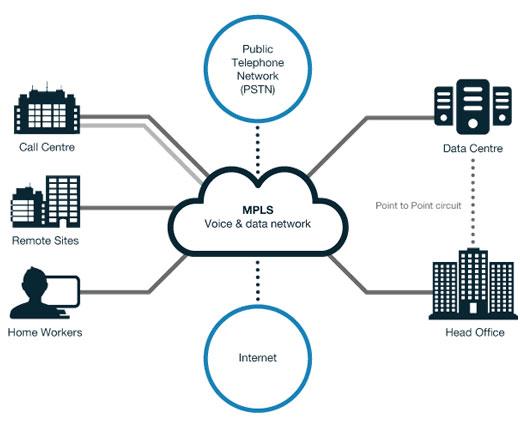 mpls-network-diagram - CallCMS
