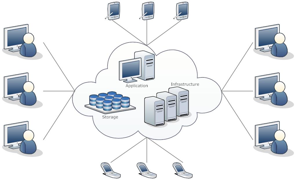 Internet of Things - CallCMS